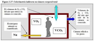 F.1.27. Cámara calorimetria indirecta