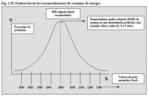 F.1.30. Campana Gauss recomendaciones energía