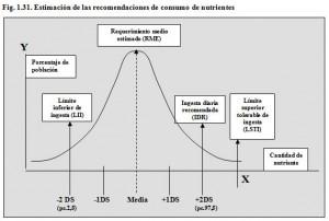 F.1.30. Campana Gauss recomendaciones nutricionales