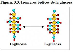 Figura 3.3. Isómeros ópticos glucosa