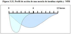 figura-3-32-perfil-accion-mezcla-insulina-rapita-e-intermedia