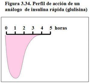 figura-3-34-perfil-accion-analogo-insulina-rapida