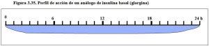 figura-3-35-perfil-accion-analogo-insulina-basal