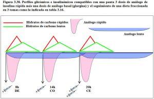 figura-3-38-perfiles-glicemicos-e-insulinemicos-dieta-3-dosis-analogo-insulina-rapida-mas-1-dosis-de-analogo-insulina-basal