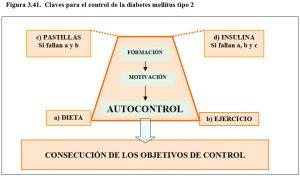 figura-3-41-claves-para-control-de-diebetes-tipo-2
