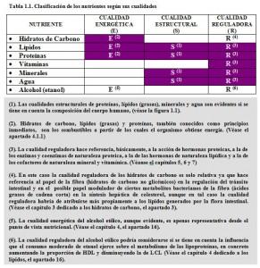 T.1.1. Cualidades nutrientes