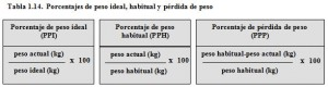 T.1.14. Porcentajes pesos