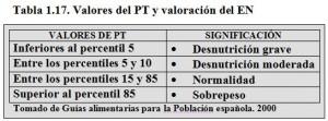T.1.17. Pliegue Tricipital y Estado Nutricional