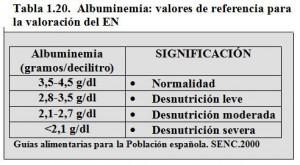 T.1.20. Albuminemia valores referencia