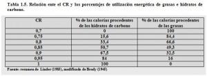 T.1.5. Cociente respiratorio Grasas-Glúcidos