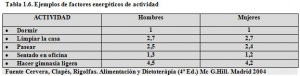 T.1.6. Factores energéticos de actividad