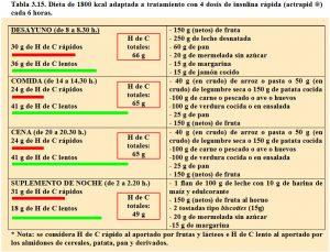 tabla-3-15-dieta-de-1800-kcal-para-4-dosis-insulina-rapida-cada-6-horas