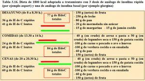 tabla-3-16-dieta-1800-kcal-para-3-dosis-de-analogo-insulina-rapida-y-1-dosis-de-insulina-basal