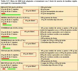 tabla-3-17-dieta-1800-kcal-para-2-dosis-de-mezcla-insulina-rapida-e-intermedia