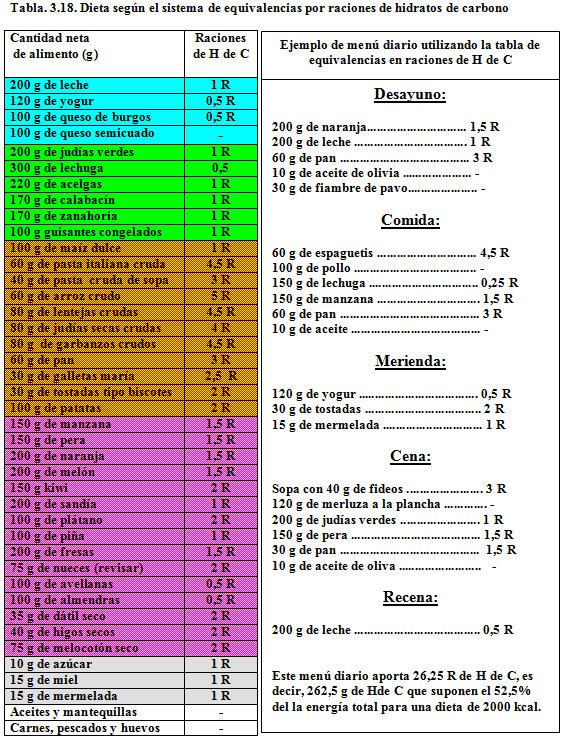 Lista alimentos hidratos de carbono hogar y ideas de - Alimentos hidratos de carbono tabla ...