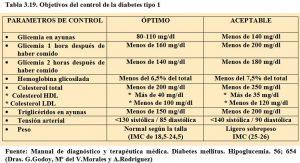 tabla-3-19-objetivos-control-diabetes-tipo-1
