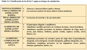 Tabla 3.2. Tiempo asimilación hidratos de carbono