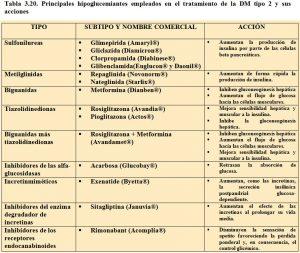 tabla-3-20-hipoglucemiantes-orales-tipos-y-acciones