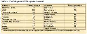 Tabla 3.3. Índices glicémicos