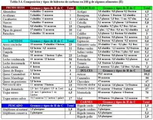 Tabla 3.4.2. Composición y tipos de hidratos de carbono en alimentos