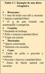 Tabla 3.7. Ejemplo dieta cetogénica