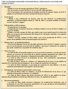 Tabla 3.8. Enfermedades por inadecuado consumo de Hidratos de Carbono