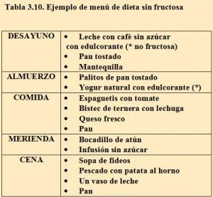 Tabla 310. Menú dieta sin fructosa