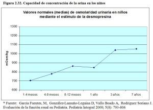F.2.32. Capacidad concentración urinaria niños
