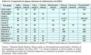 T.2.11. Composición soluciones rehidratación oral
