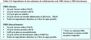 T.2.13. Composición Soluciones ORS-Citrato ORS-Bicarbonato