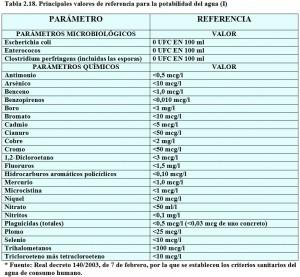 T.2.18. Valores referencia potabilidad agua
