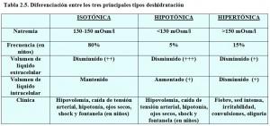 T.2.5. Tres tipos deshidratación