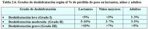 T.2.6. Grados deshidratación lactantes niños adultos