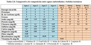 T.2.8. Composición aguas embotelladas bebidas isotónicas