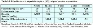 T.2.9. Relación superficie corporal niños adultos
