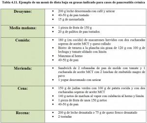 Tabla 4.11. Menú dieta baja en grasas pancreatitis crónica