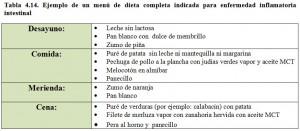 Tabla 4.14. Menú dieta completa enfermedad inflamatoria intestinal