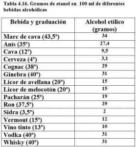 Tabla 4.16. Etanol en bebidas alcohólicas