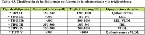 Tabla 4.5. Dislipemias Clasificación
