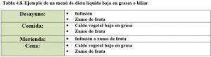Tabla 4.8. Menú dieta baja en grasas líquida