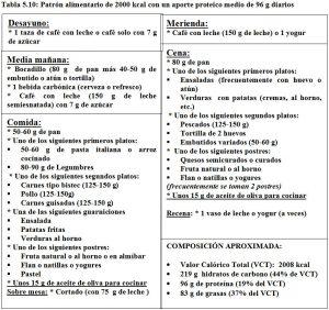 Tabla 5.10. Patrón alimentario 2000 kcal, 95 g proteínas