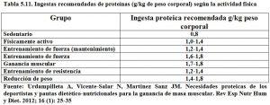 Tabla 5.11. Ingestas recomendadas de proteinas según la actividad física