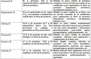 Tabla 5.12. Formulas comerciales nutrientes proteicos específicos (2)