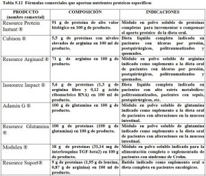 Tabla 5.12. Formulas comerciales nutrientes proteicos específicos