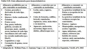 Tabla 5.120. Guía alimentaria homocistinuria