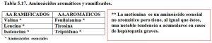 Tabla 5.17. Aminoácidos aromáticos y ramificados
