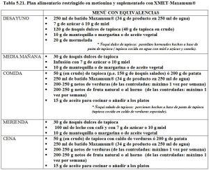 Tabla 5.21. Dieta restringida en metionina