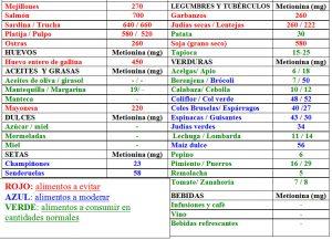 Tabla 5.22. Contenido en metionina de algunos alimentos (2)