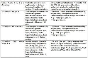Tabla 5.24. Fórmlas carentes en fenilalanina (2)