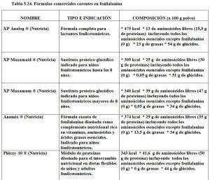 Tabla 5.24. Fórmlas carentes en fenilalanina